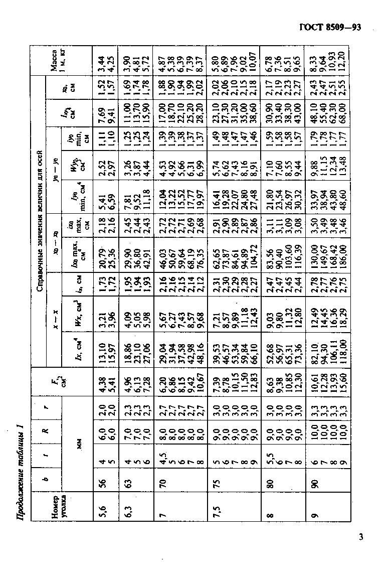 Гост 8509-93 скачать в pdf или посмотреть на сайте онлайн.