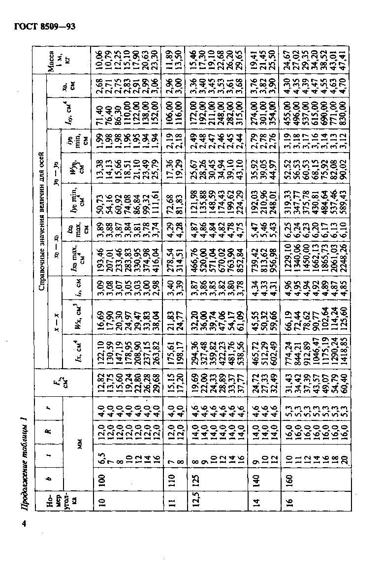 Металлопрокат \ уголок \ равнополочный гост 8509 25х25х4.